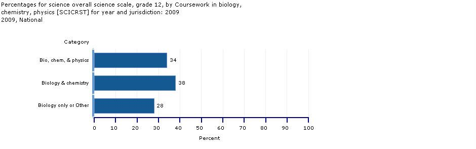 Science curriculum/coursetaking grade 12, average scores