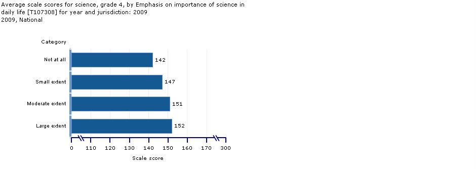 Importance of Science in Daily Life: Grade 4 average scores