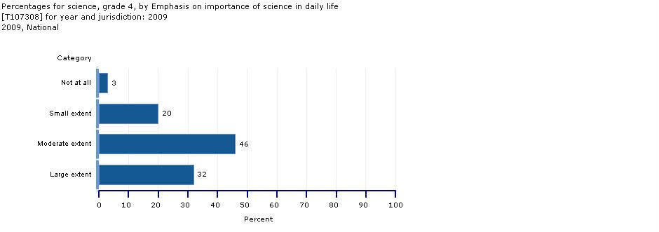 Importance of Science in Daily Life: Grade 4 percentage of students