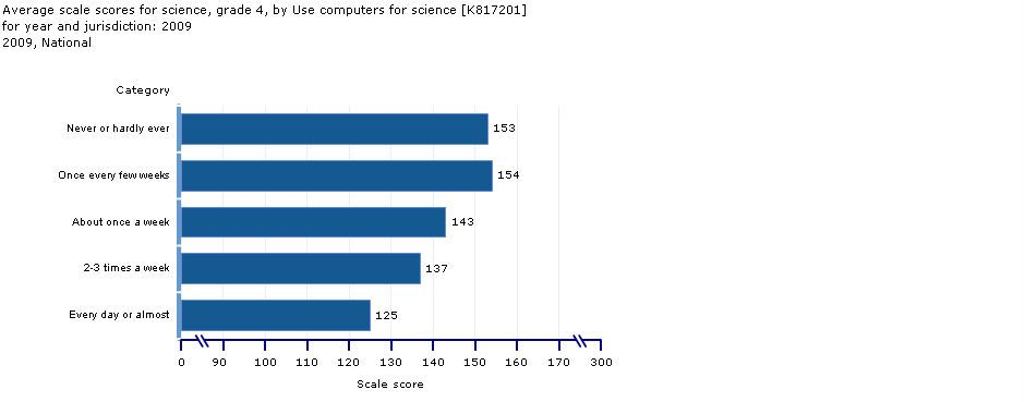 Use of Computer: Grade 4 average scores
