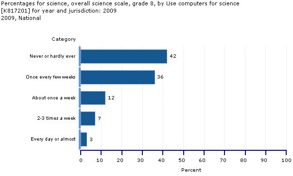 Use of Computer: Grade 8 percentage of students