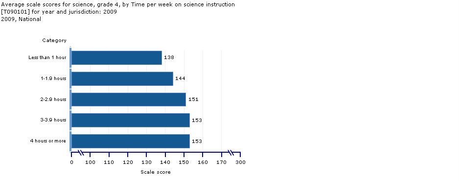 Time Spent on Science Instruction: Grade 4 average scores