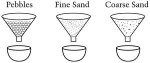 "Image shows three funnels labeled ""Pebbles,"" ""Fine Sand,"" and ""Coarse Sand."""