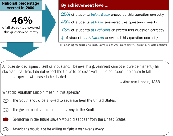 Grade 4 multiple-choice question. National percentage correct in 2006. 46% of all students answered this multiple-choice question correctly. By achievement level, 25% of students Below Basic answered this question correctly. 49% of students at Basic answered this question correctly. 73% of students at Proficient answered this question correctly. Reporting standards at Advanced were not met. The sample size was insufficient to permit a reliable estimate. The sample question is as follows: Abraham Lincoln said