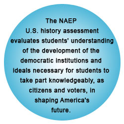 The NAEP U.S. history assessment evaluates students' understanding of the development of the democratic institutions and ideals necessary for students to take part knowledgeably, as citizens and voters, in shaping America's future.