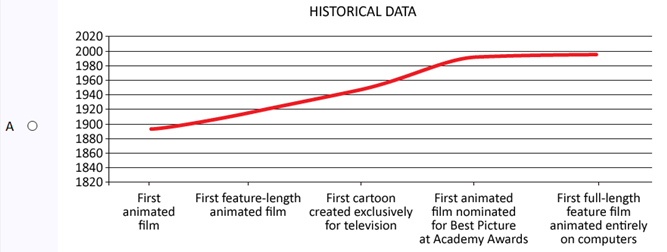 Trend chart showing film history