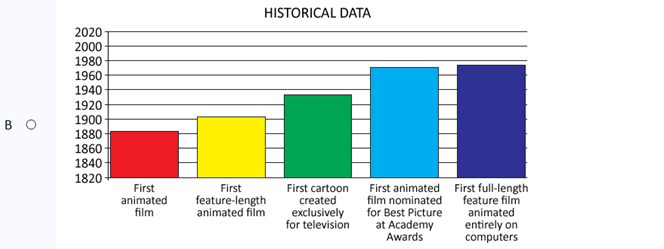 Histogram chart showing film history